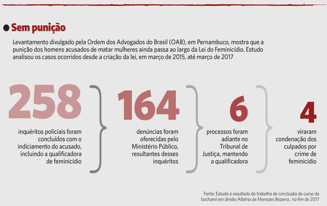 Levantamento divulgado pela Ordem dos Advogados do Brasil (OAB), em Pernambuco, mostra que a punição dos homens acusados de matar mulheres ainda passa ao largo da Lei do Feminicídio. Estudo analisou os casos ocorridos desde a criação da lei, em março de 2017