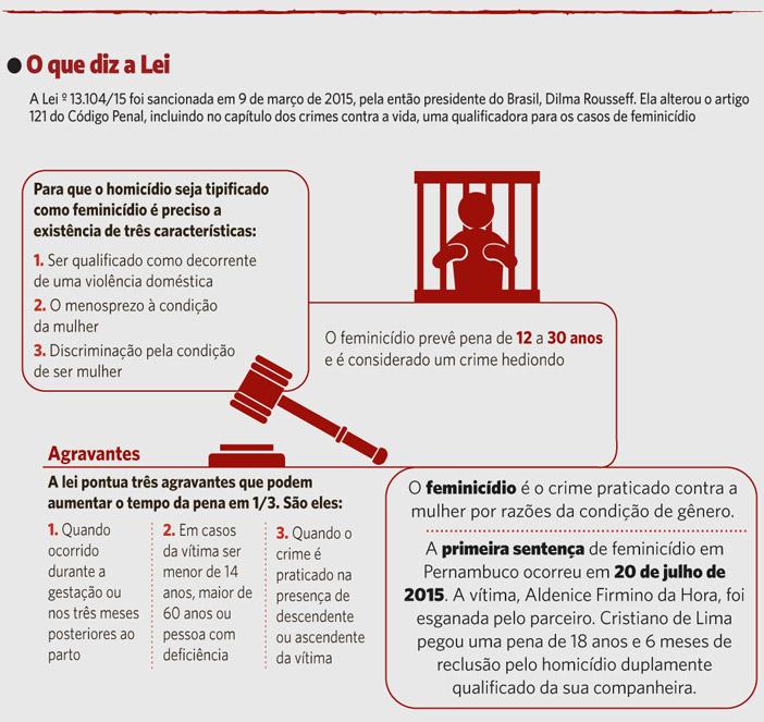 A Lei 13.104/15 foi sancionada em 9 de março de 2015, pela então presidente do Brasil, Dilma Rousseff. Ela alterou o artigo 121 do Código Penal, incluindo no capítulo dos crimes contra a vida, uma qualificação para casos de feminicídio