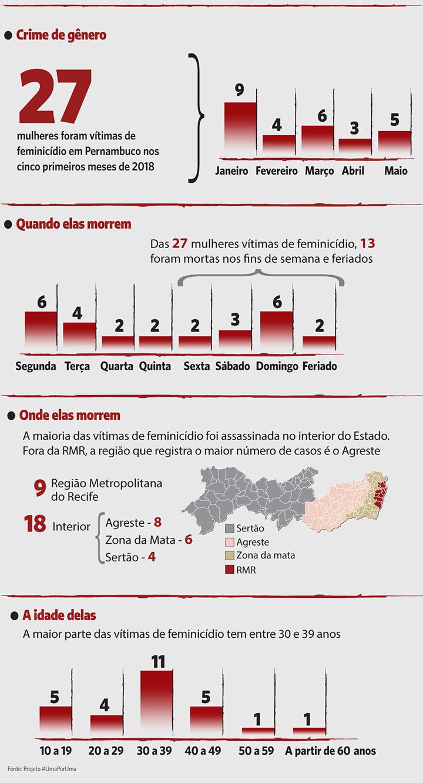Crime de gênero: 27 mulheres foram vítimas de feminicídio em Pernambuco nos cincos primeiros meses de 2018